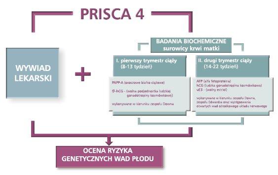 Test Prisca